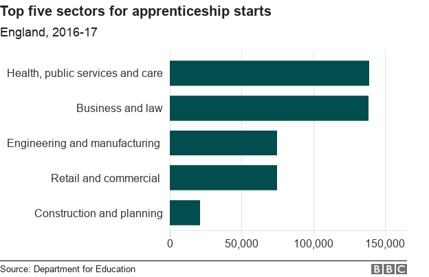 Top five sectior for apprenticeship